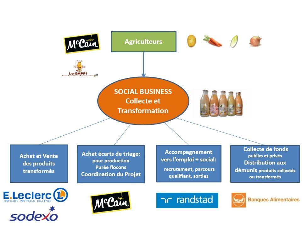 Social Business Collecte et Transformation - Croquis Projet (2)