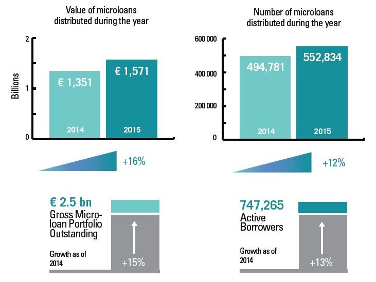 Business Microloans As MFIs Core Activity Loans Below 25000 Euros