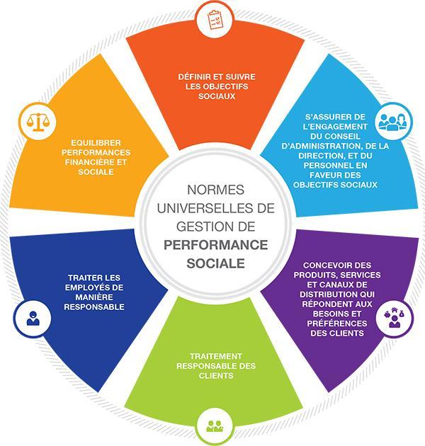 Améliorer le fonctionnement de la microfinance grâce aux Normes Universelles et l'outil CERISE-SPI4