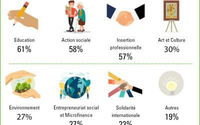 Baromètre de l'Entrepreneuriat Social 2019 – Des coopérations pour l'essor des innovations sociales