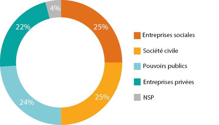 Baromètre de l'Entrepreneuriat Social 2019 – L'entrepreneuriat social vu par les entrepreneurs sociaux et le grand public