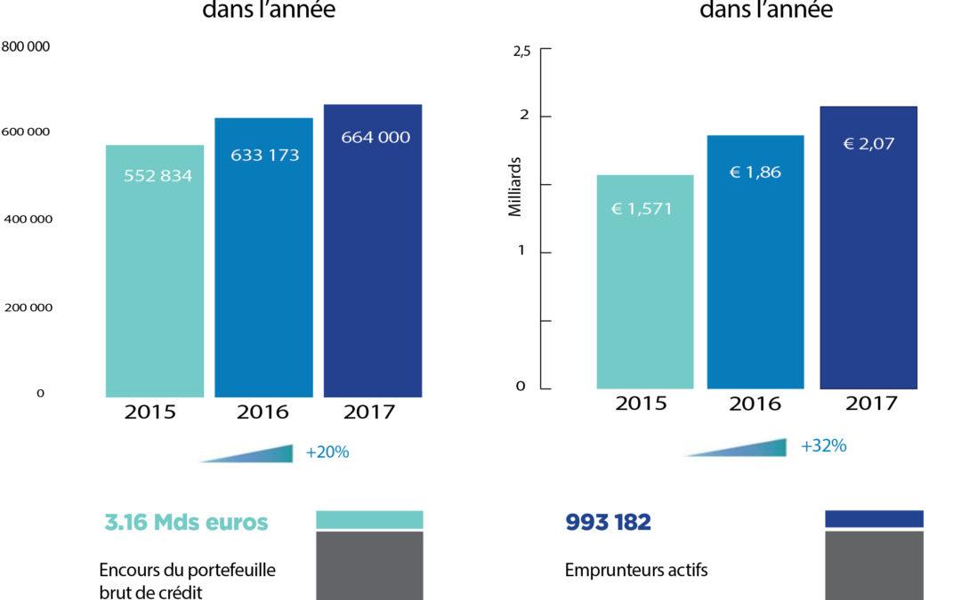 Libérer le potentiel du microcrédit pour une Europe plus inclusive et plus dynamique