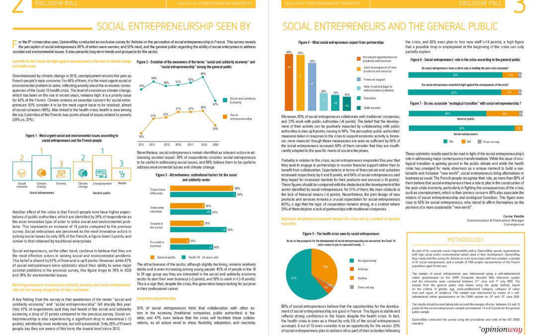 [Baromètre de l'entrepreneuriat social 2020] Sondage OpinionWay : l'entrepreneuriat social vu par les entrepreneurs sociaux et le grand public